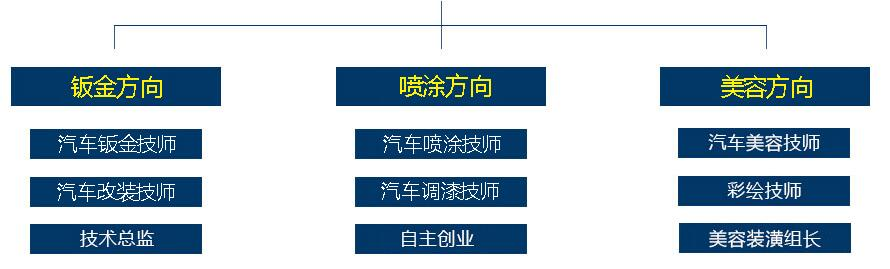 万通汽车教育集团logo
